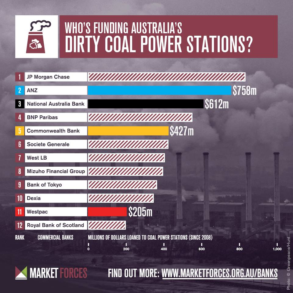 Leading lenders to coal-fired power in Australia since 2008