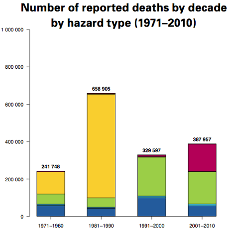 WMO Global Number of reported death by decade hazard type 1971-2010