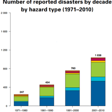 WMO Global Number of reported disasters by decade hazard type 1971-2010
