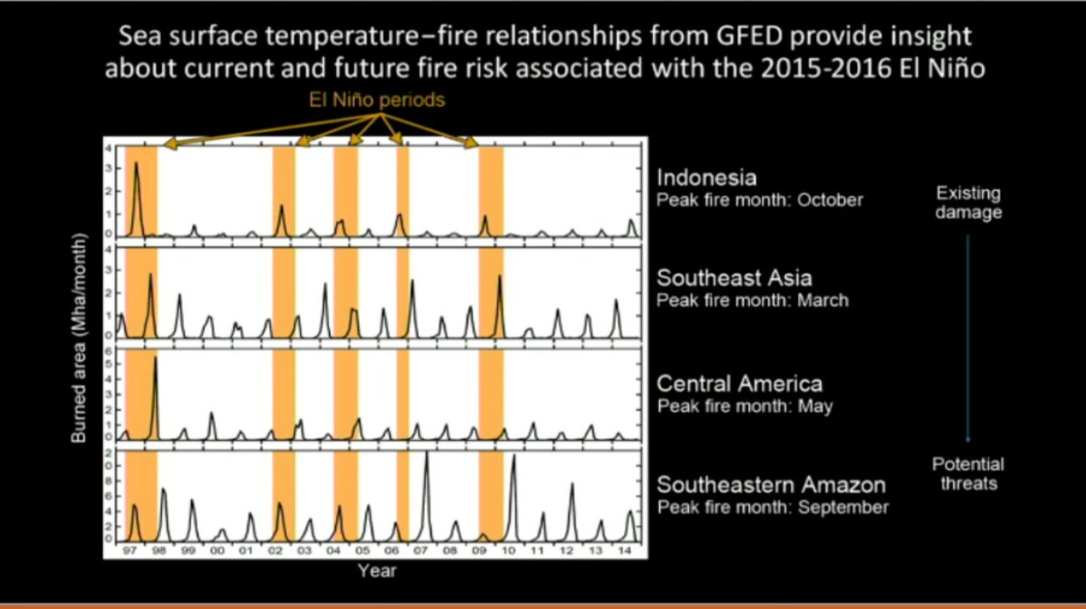 El-Nino-and-wild-fire-frequency-amplification-fluxes-2015-AGU-tele-connections-threats