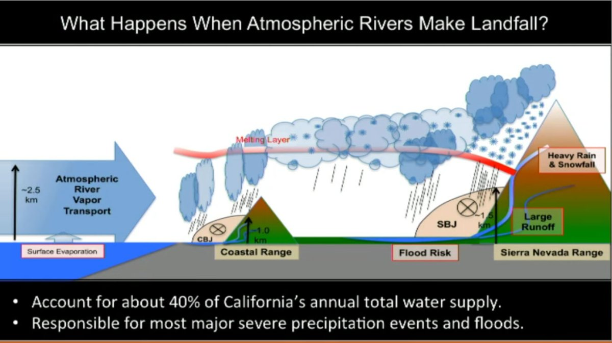 What-happens-when-atmospheric-rivers-make-landfall