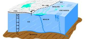 Schematic drawing of glacial features illustrating how moulins transport surface water to the base of the glacier