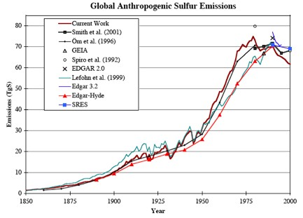 global-anthropogenic-sulfur-emissions-pacific-northwest-national-labs-2000-data