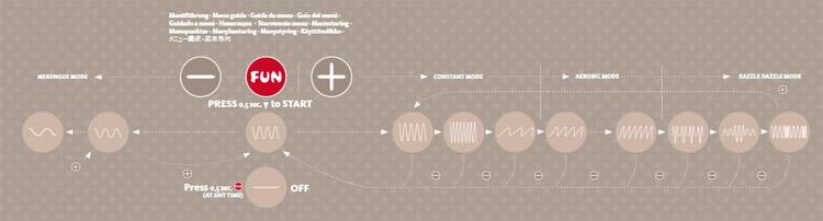 vibratiepatroon fun factory cayona