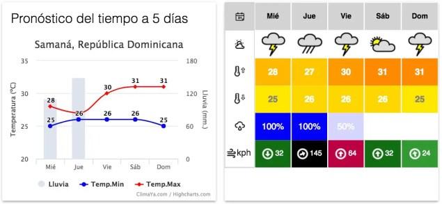 Pronóstico de Samaná RD, lluvias fuertes miércoles y jueves, vientos mas intensos el  jueves.