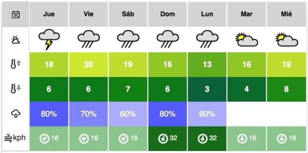 CDMX Pronóstico próximos 7 días app.climadiario.com