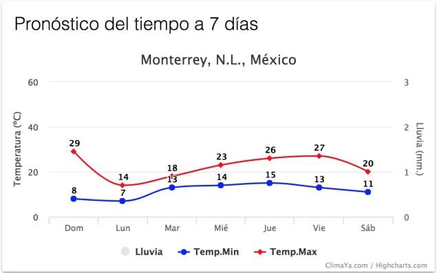 Pronóstico +7 días para Monterrey