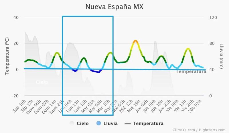 Pronóstico para Monterrey