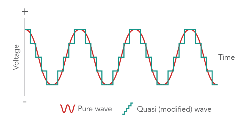 how does an inverter work pure sine wave vs quasi modified sine wave graph