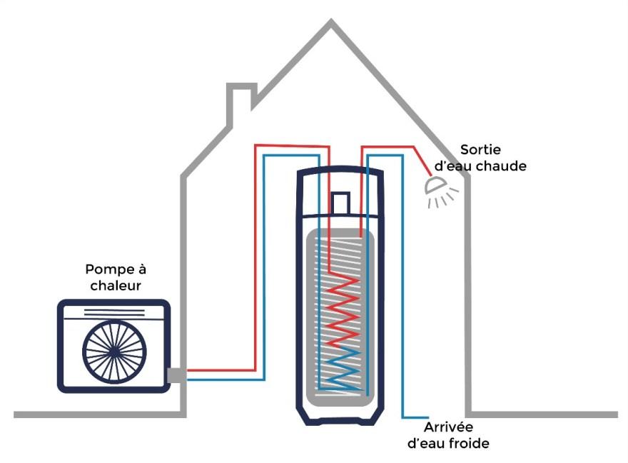 fonctionnement d'une pompe à chaleur couplé à un ballon thermodynamique