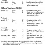 Management of chronic pancreatitis: Conservative, endoscopic, and surgical