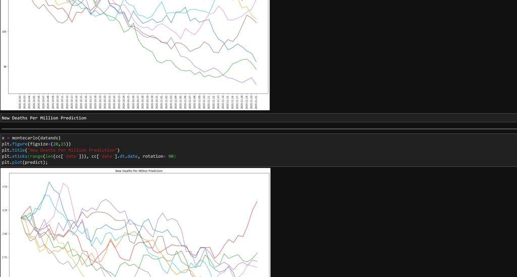 COVID-19 Predictions w/ Monte Carlo Simulation Cases/Death per Million