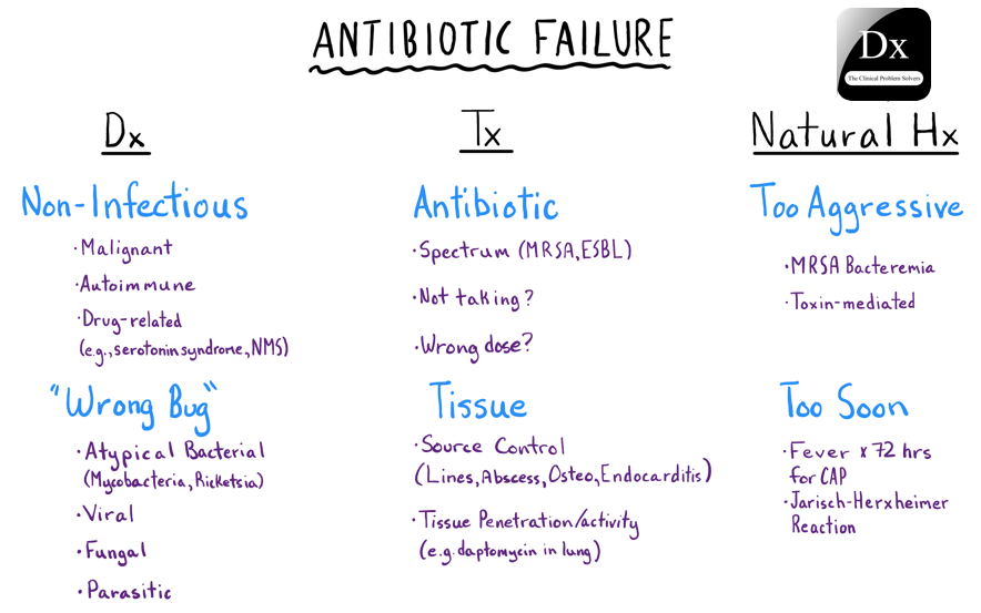 Abx Failure Schema