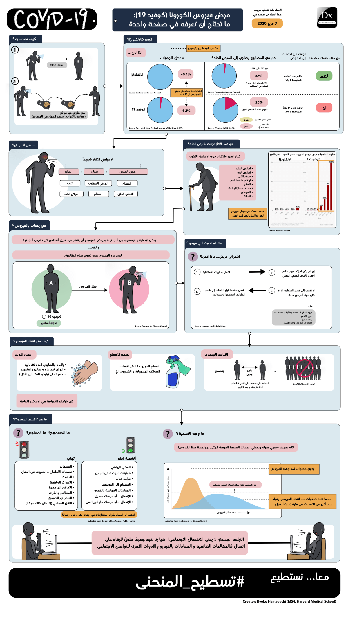 5-3-20_ARABIC_COVID19 Patient Communication Tool.png