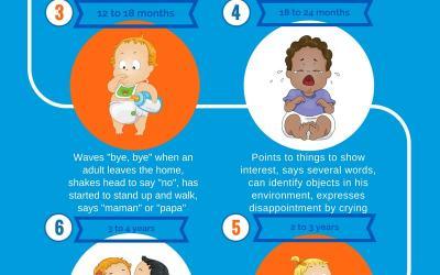 Developmental Milestones in your child