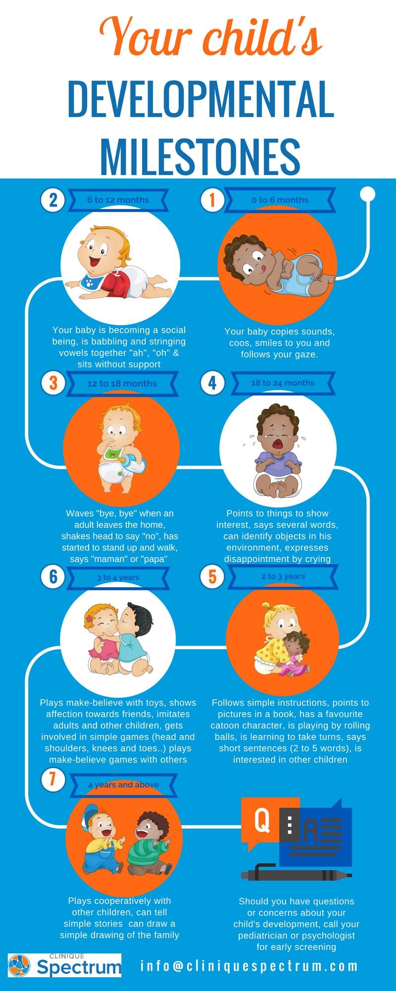 Infographic - Developmental Milestones in your child