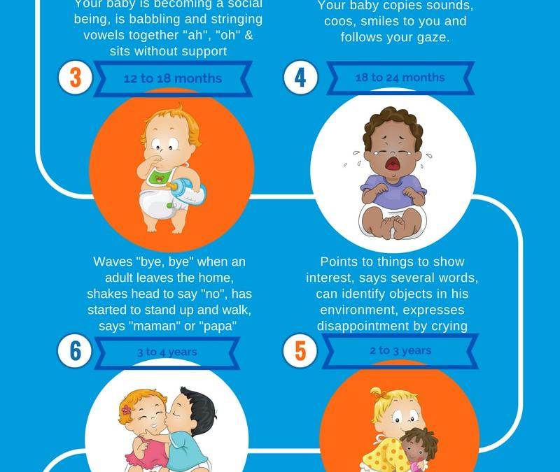 Developmental Milestones in your child