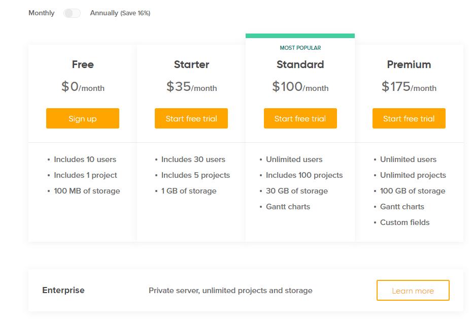 Backlog pricing plans