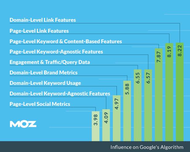 Moz ranking factor for Google SERP