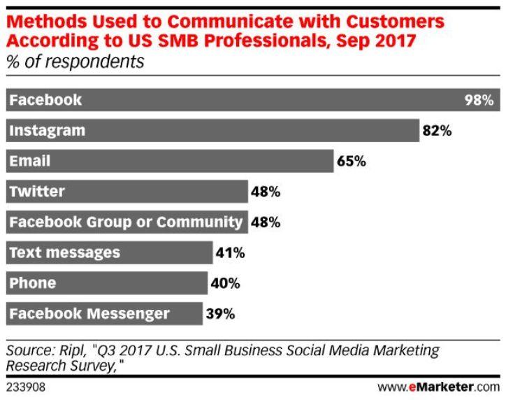 Social media marketing survey 2017