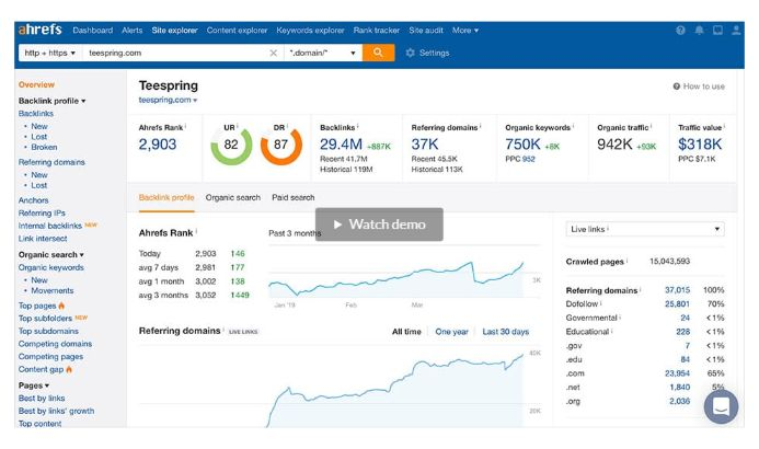 All useful information is one dashboard for your keyword research