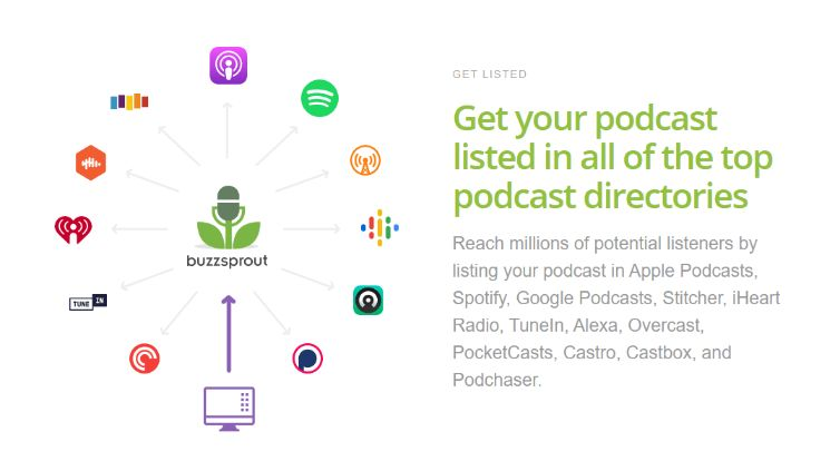 Distribute to Other Popular Podcast Directories