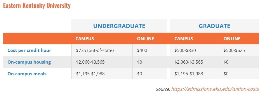 traditional learning institute cost vs online learning cost comparison