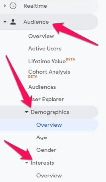 use Google analytics to get useful data of your audience.
