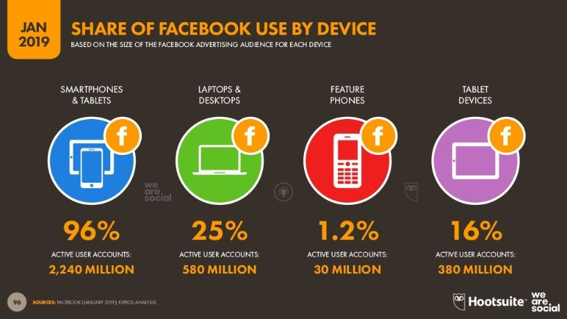 Around 96% of total Facebook accounts use smartphone to get access.