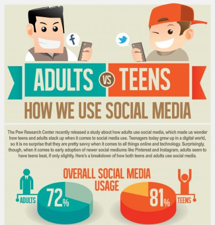 Infographic is best for social media marketing.