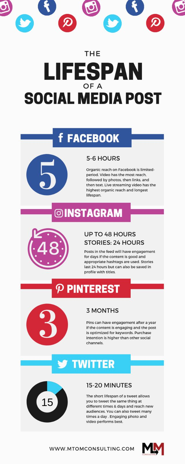 How long does your content last on social media? (Definitive Guide) (Infographic)
