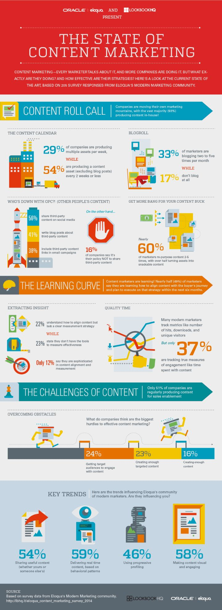 How Much Should I Charge for Social Media Content Creation? The State of Content Marketing (Infographic)