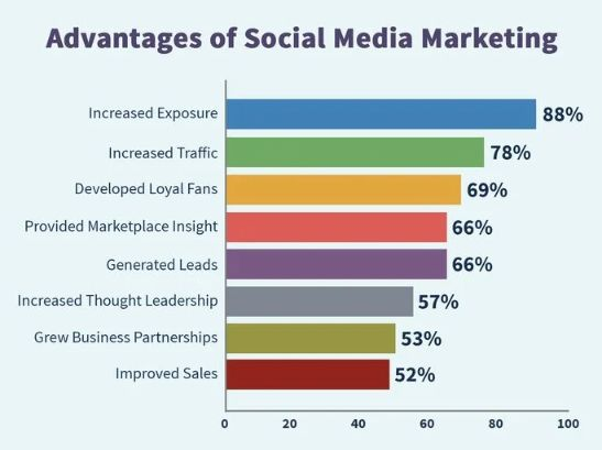 How to improve social media marketing? Read this guide to learn more about it.