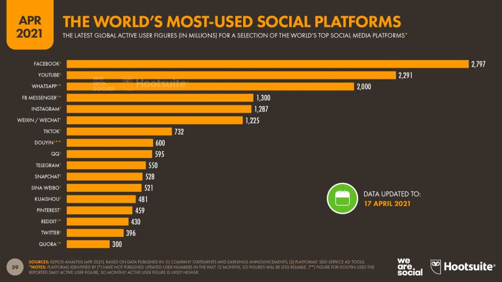 Which social media platform has the most user base world wide?