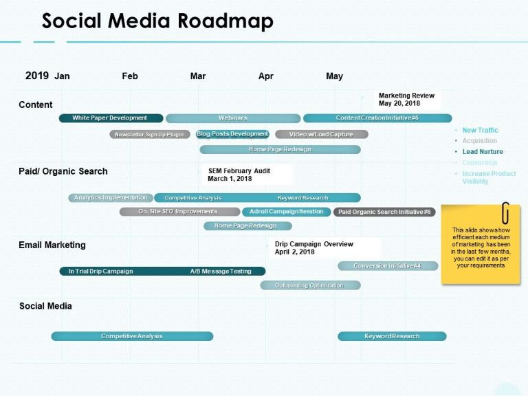 You should pre planned a social media marketing based on a future roadmap to get maximum effect.
