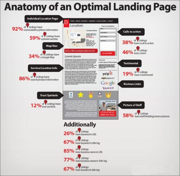 Landing page is essential for first time customer. Try to make it attractive and informative as well.