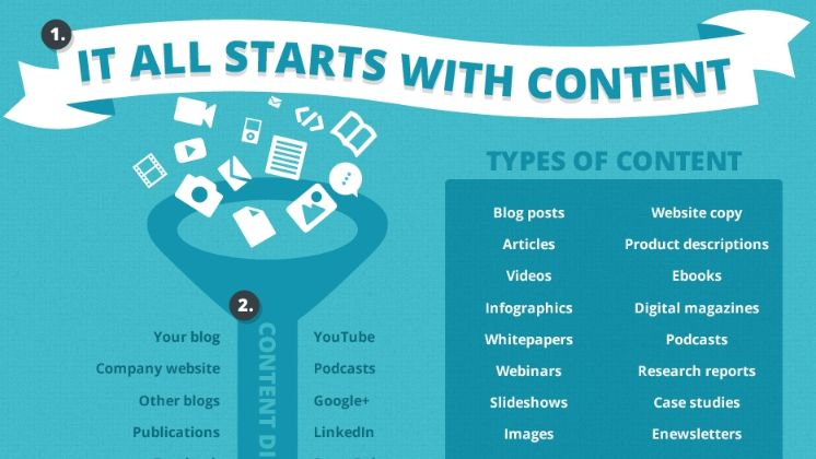 Do you know how to use content marketing for business growth? Then read this guide to learn.