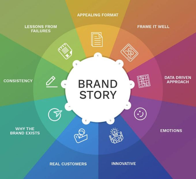 Craft a powerful brand story, it is essential for your personal branding.