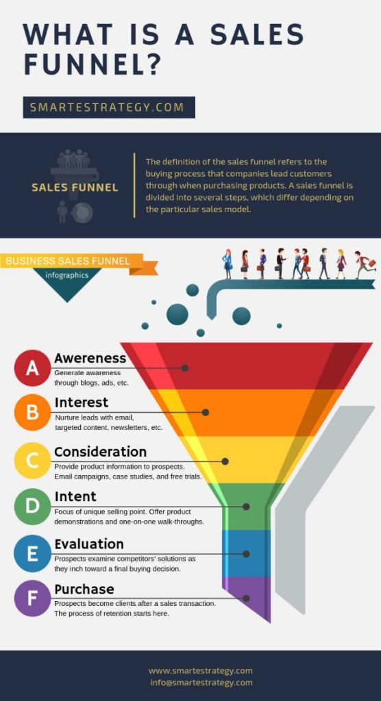 Before you build a sales funnel for your business first you need to learn what is a sales funnel.