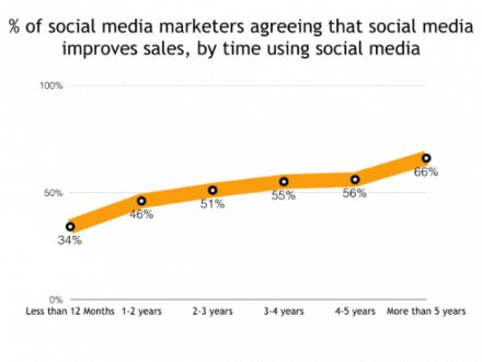 Social media is a perfect source for product promoting and sales.