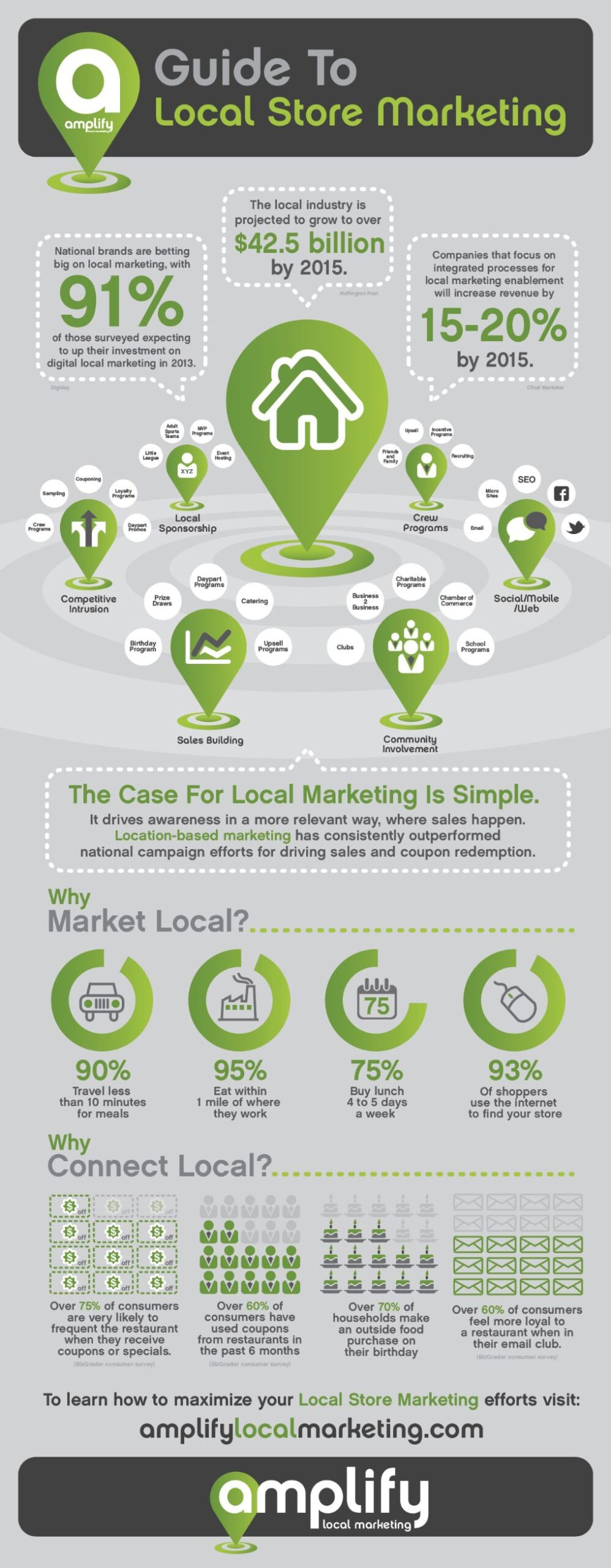 Unless your business is not area-specific, you should focus on local marketing strategy first to get the most benefit from digital marketing.
