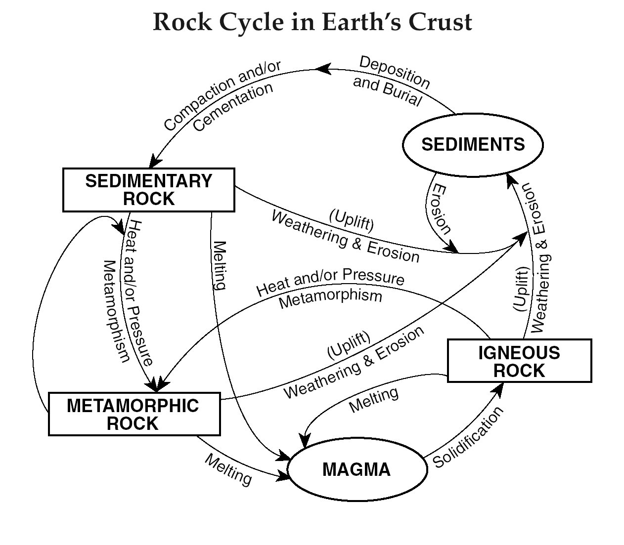 Rock Cycle Clipart