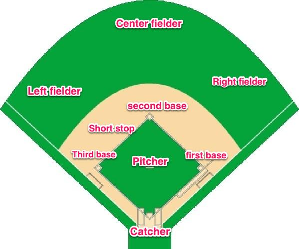 Slow Pitch Softball Diagram