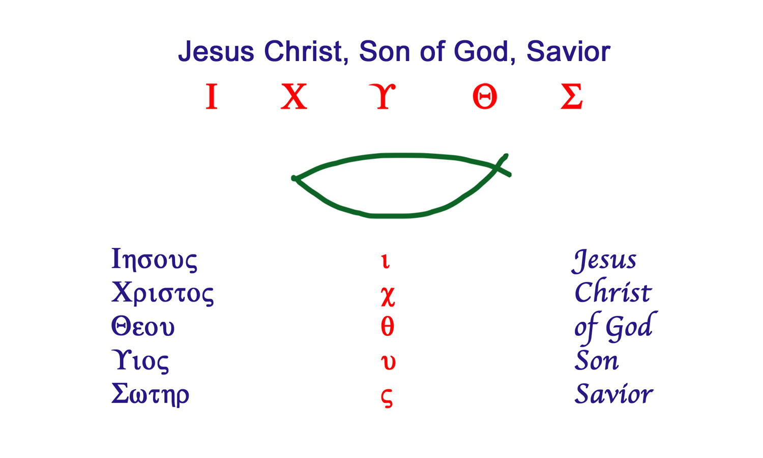 Christian Signs And Symbols