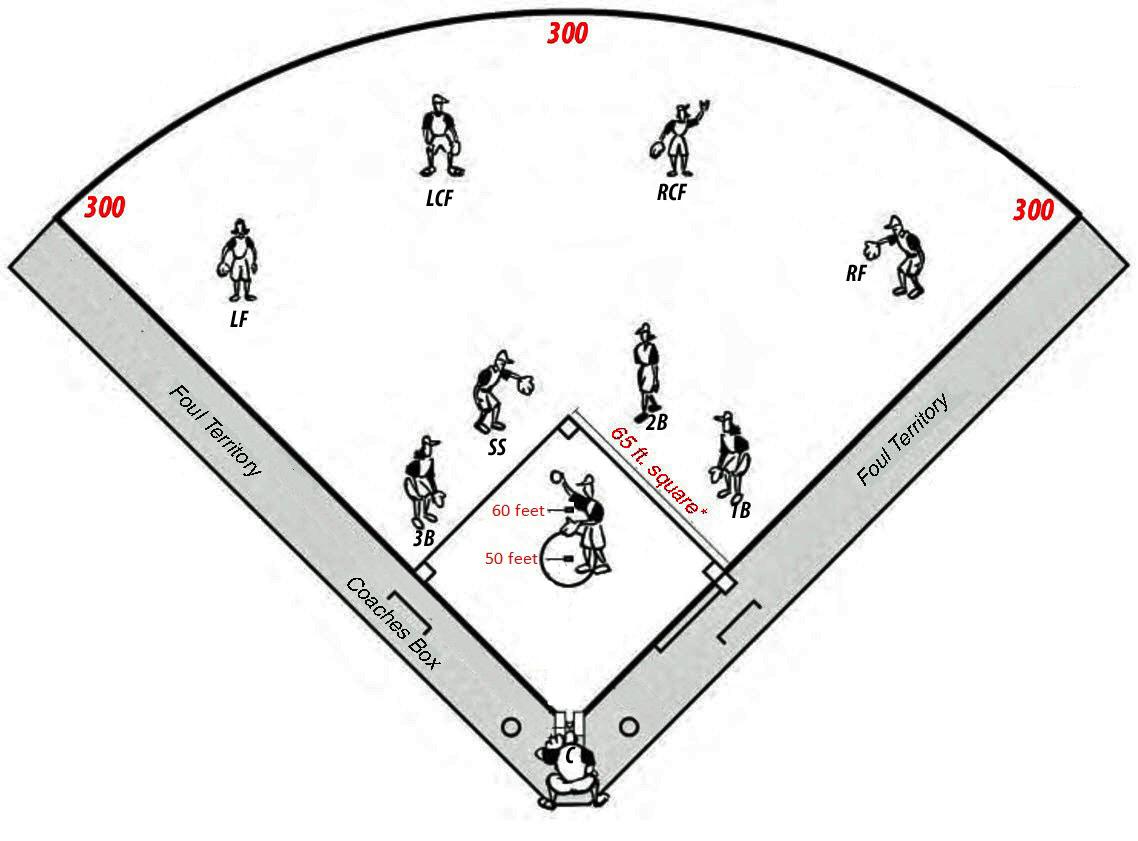 Asa Softball Field Dimension Diagram