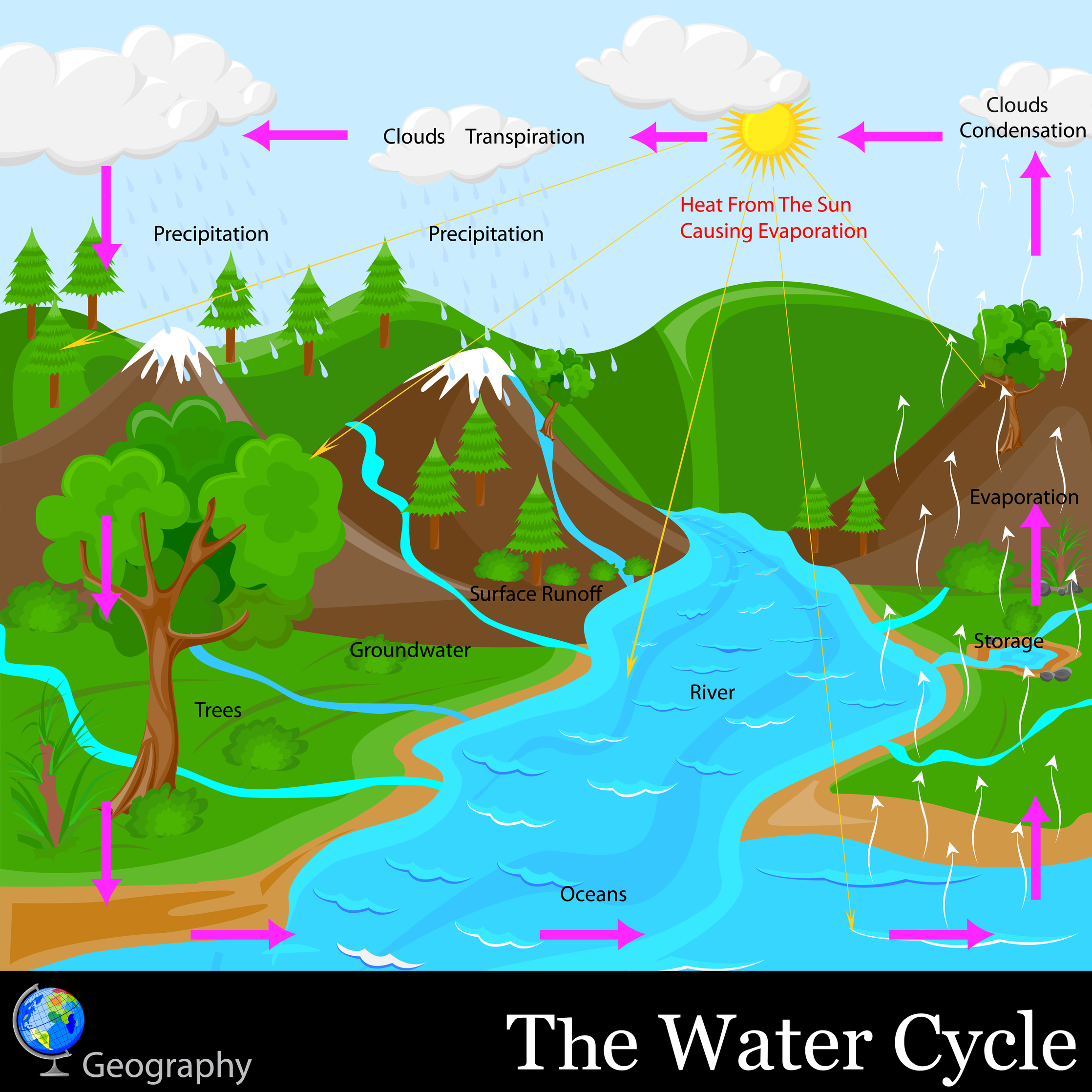 Body Of Water Clipart