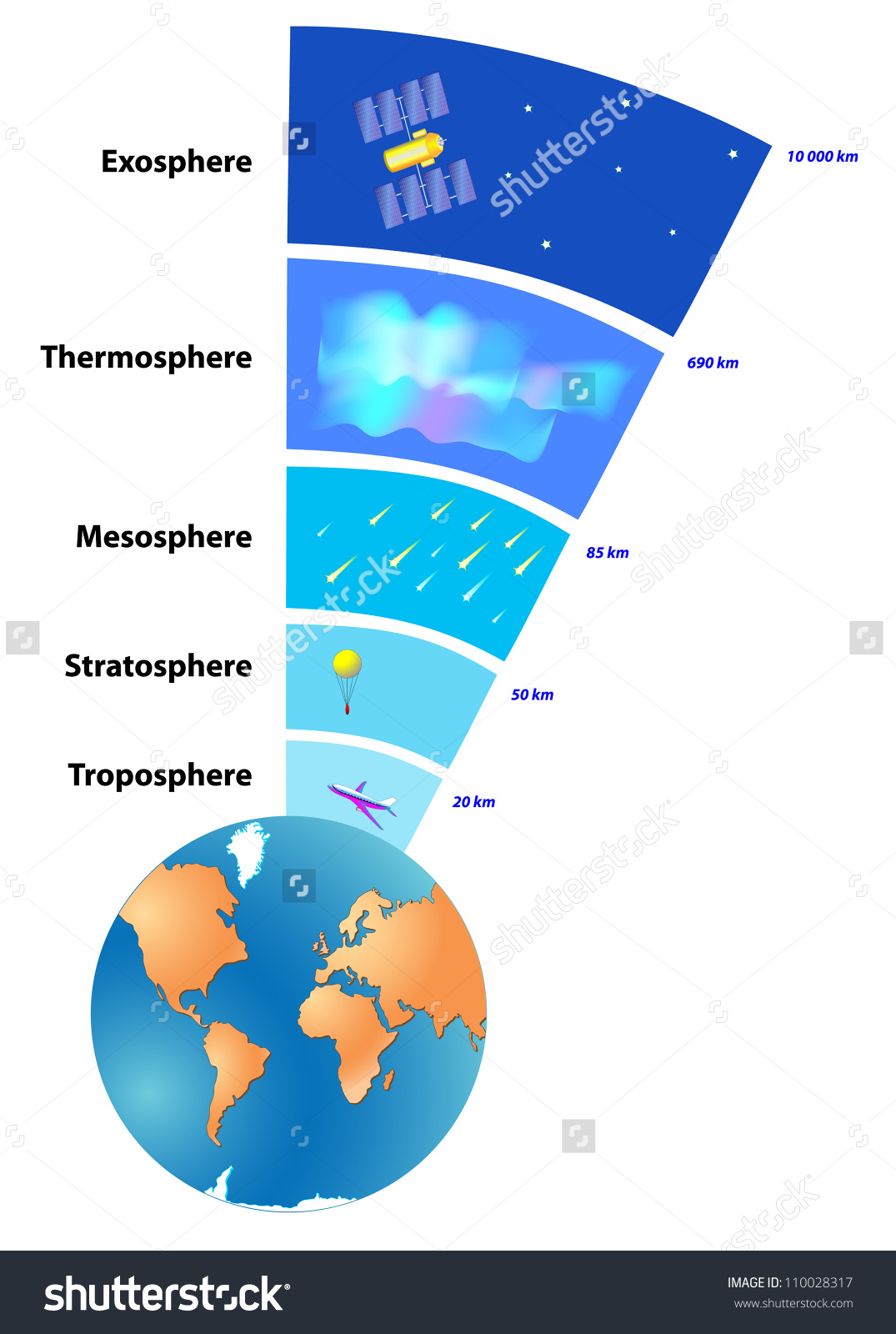 Earth S Atmosphere Clipart