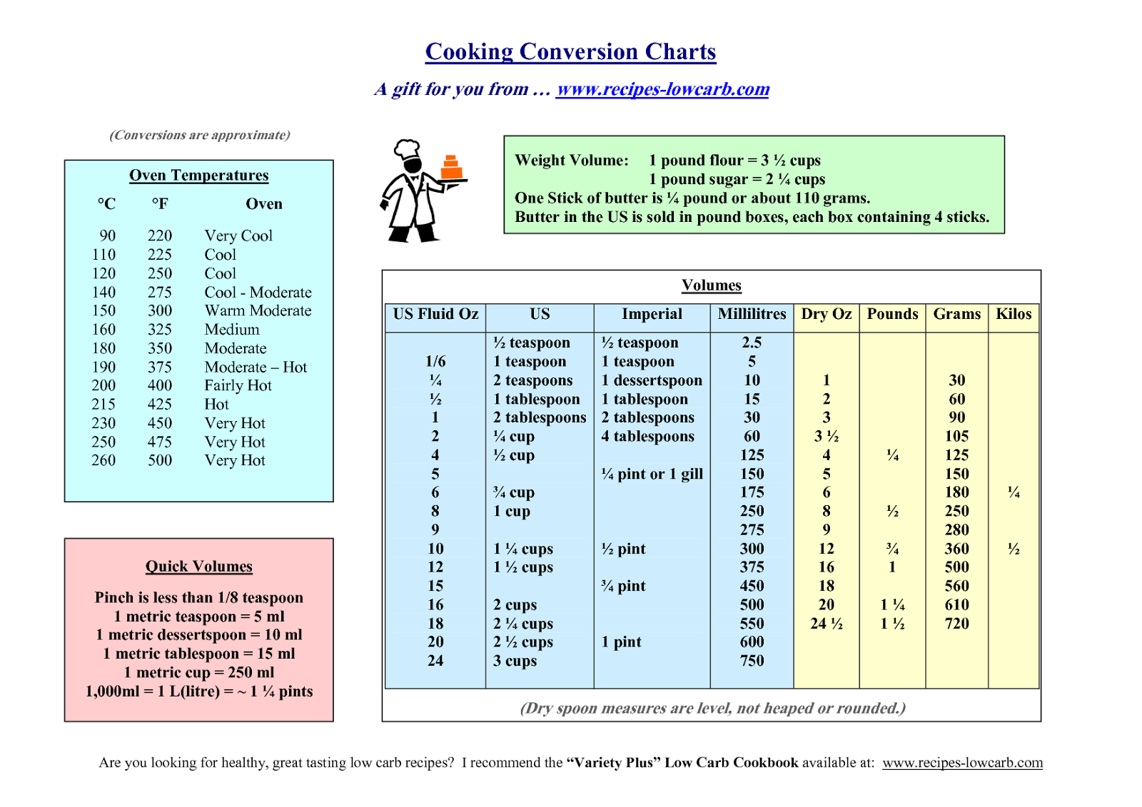 Measurements Cooking