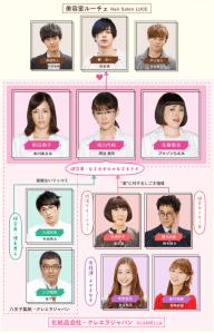 画像引用:http://www.fujitv.co.jp/hitopa/chart/index.html