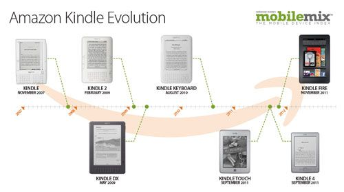 Amazon-Kindle-evolution-timeline